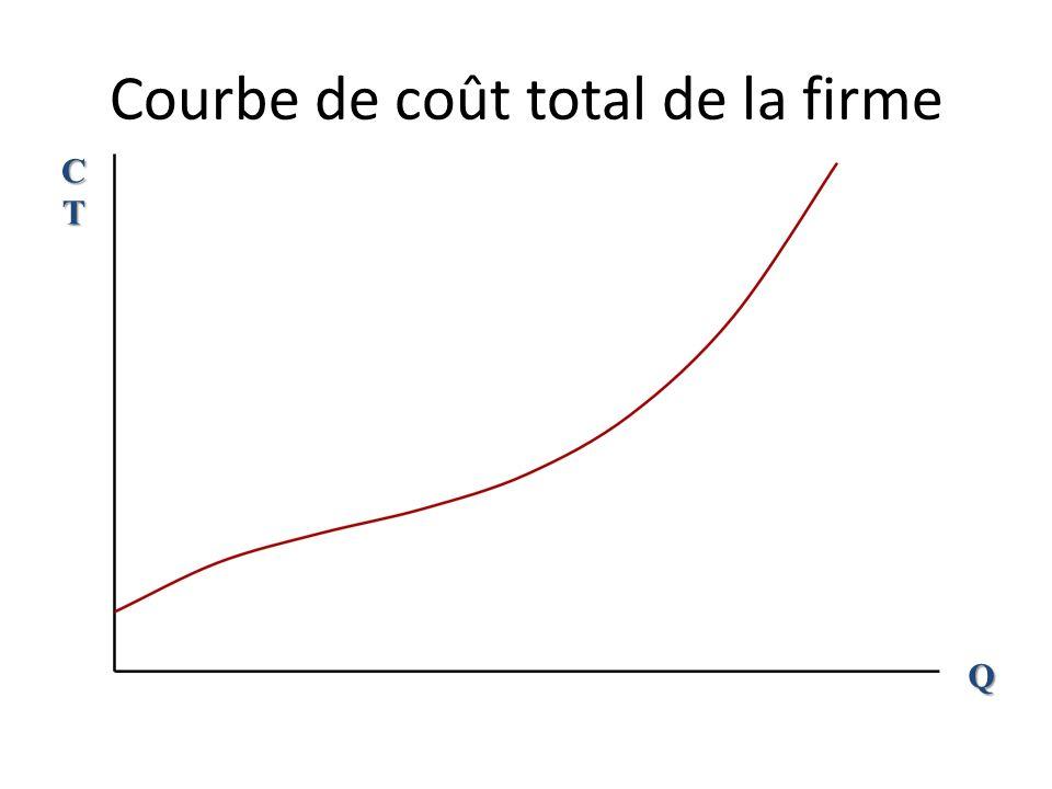 Courbe de coût total de la firme