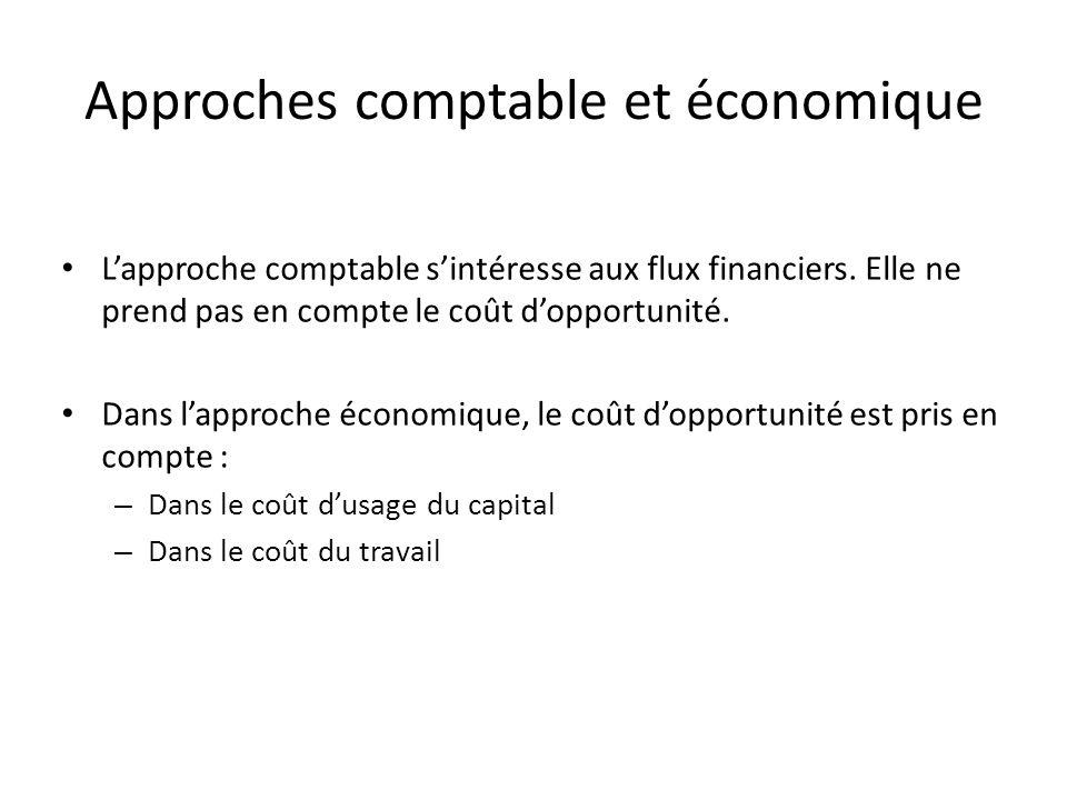 Approches comptable et économique