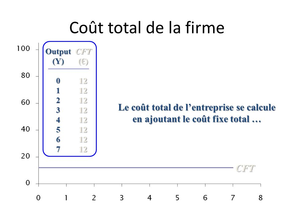 Coût total de la firme Output. (Y) 1. 2. 3. 4. 5. 6. 7. CFT. (€) 12.