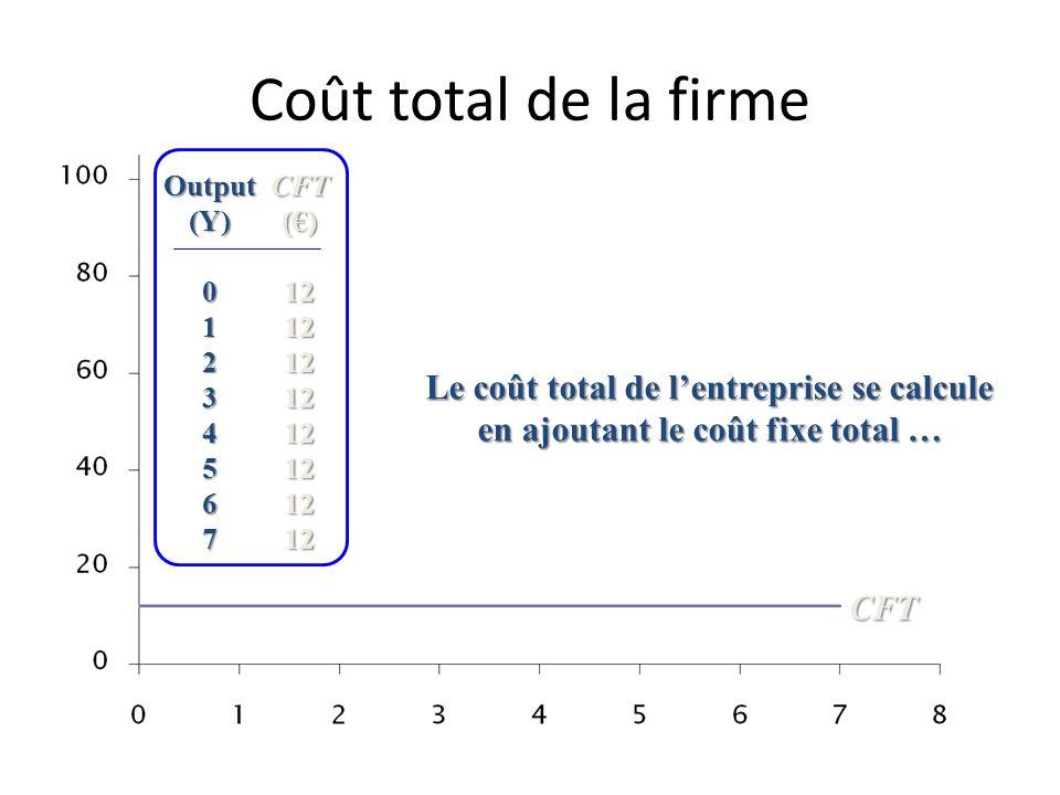 Coût total de la firmeOutput. (Y) 1. 2. 3. 4. 5. 6. 7. CFT. (€) 12. Le coût total de l'entreprise se calcule en ajoutant le coût fixe total …