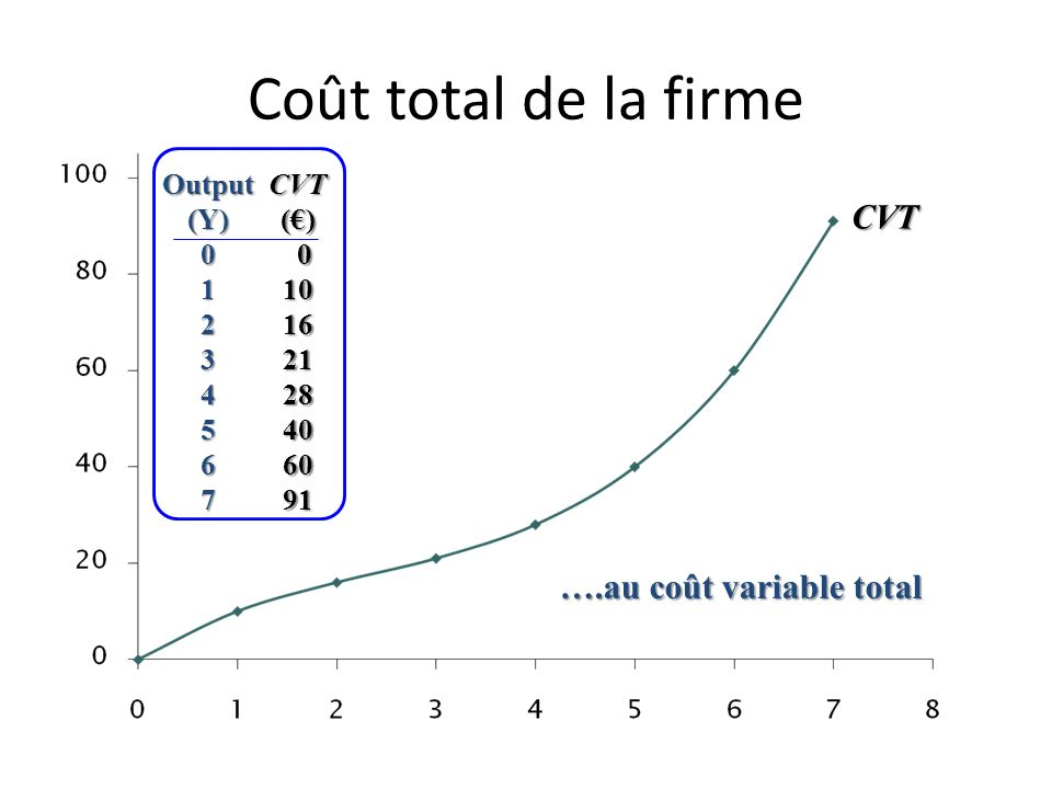 ….au coût variable total