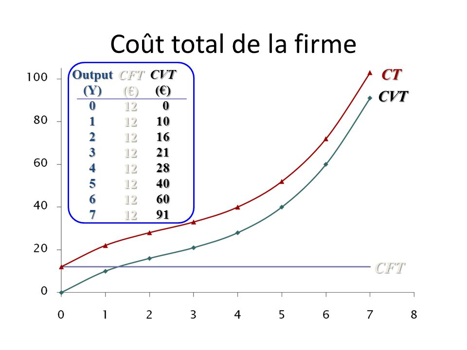 Coût total de la firme CT CVT CFT Output (Y) 1 2 3 4 5 6 7 CFT (€) 12