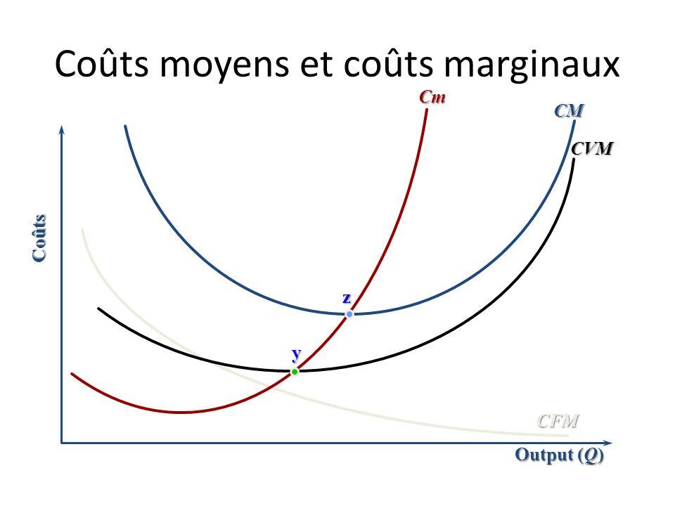 Coûts moyens et coûts marginaux