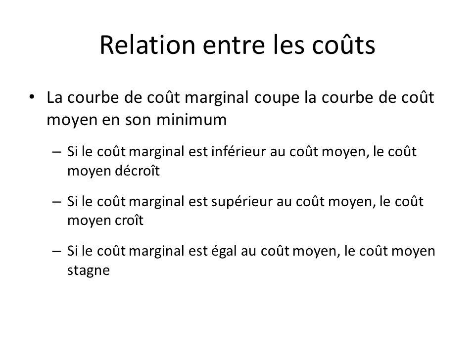 Relation entre les coûts