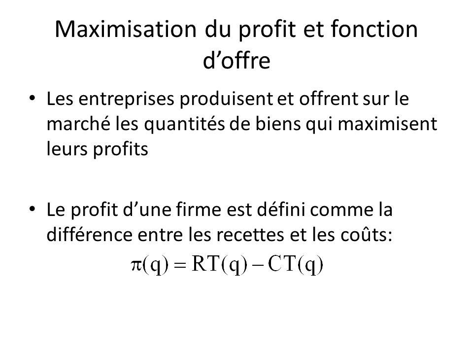 Maximisation du profit et fonction d'offre