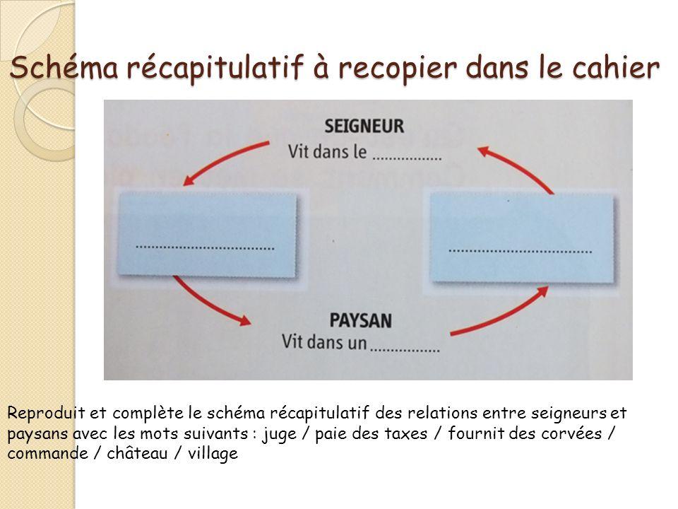 Schéma récapitulatif à recopier dans le cahier