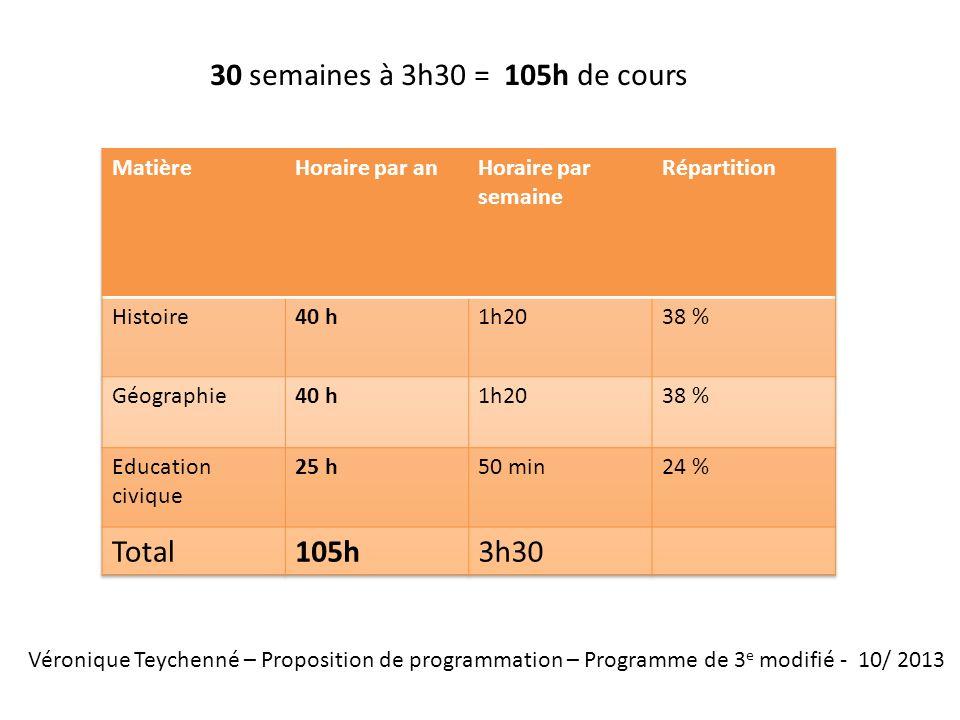 30 semaines à 3h30 = 105h de cours Total 105h 3h30 Matière