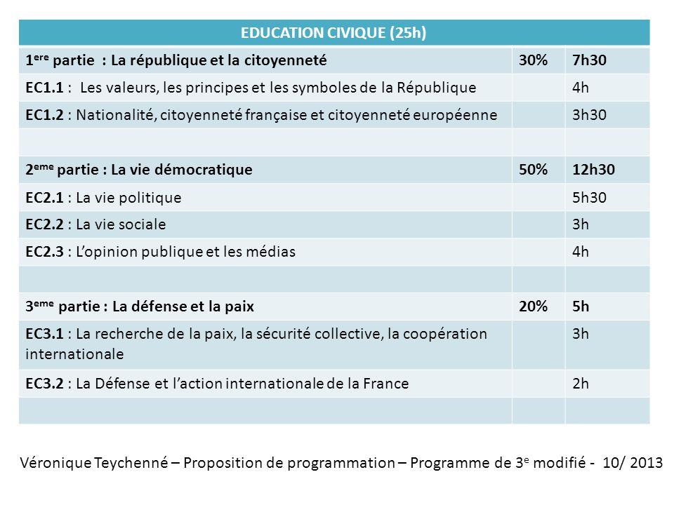 EDUCATION CIVIQUE (25h) 1ere partie : La république et la citoyenneté. 30% 7h30.
