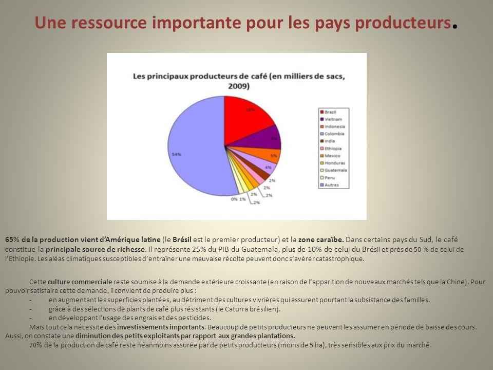 Une ressource importante pour les pays producteurs.