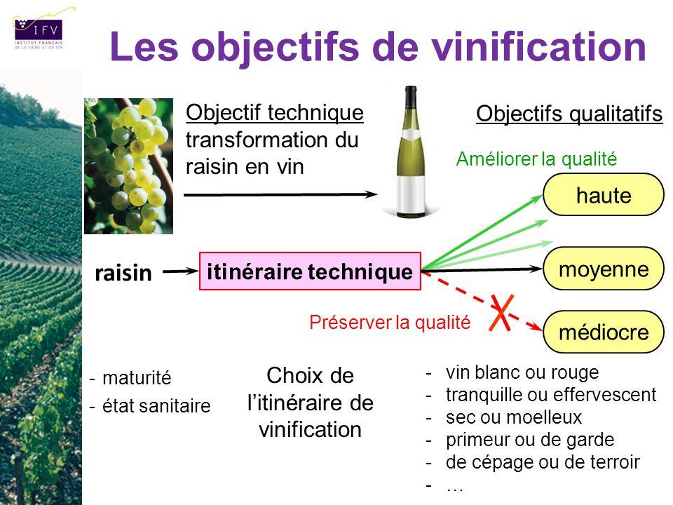 Les objectifs de vinification