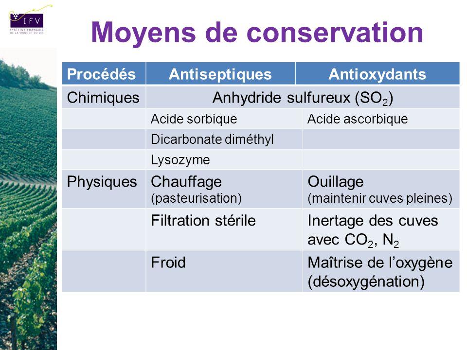 Moyens de conservation