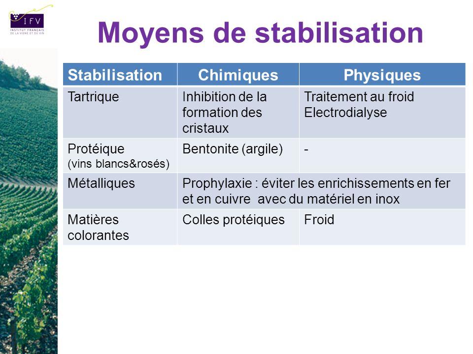 Moyens de stabilisation