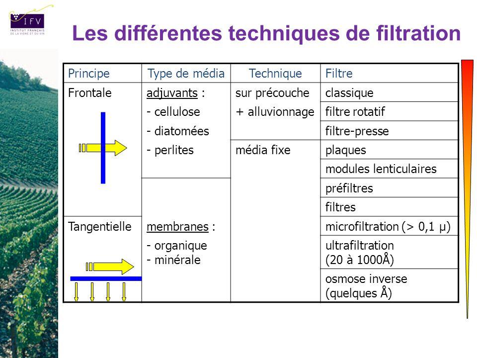 Les différentes techniques de filtration