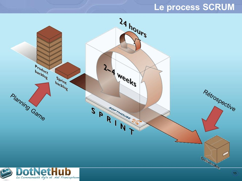 Le process SCRUM Rétrospective Planning Game