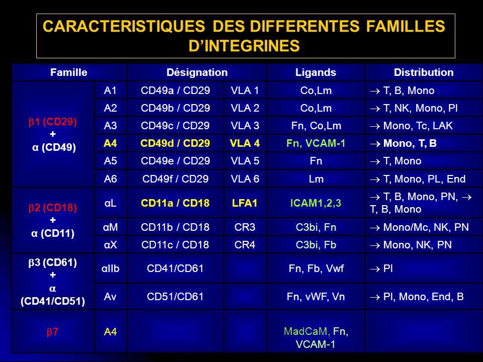 CARACTERISTIQUES DES DIFFERENTES FAMILLES D'INTEGRINES