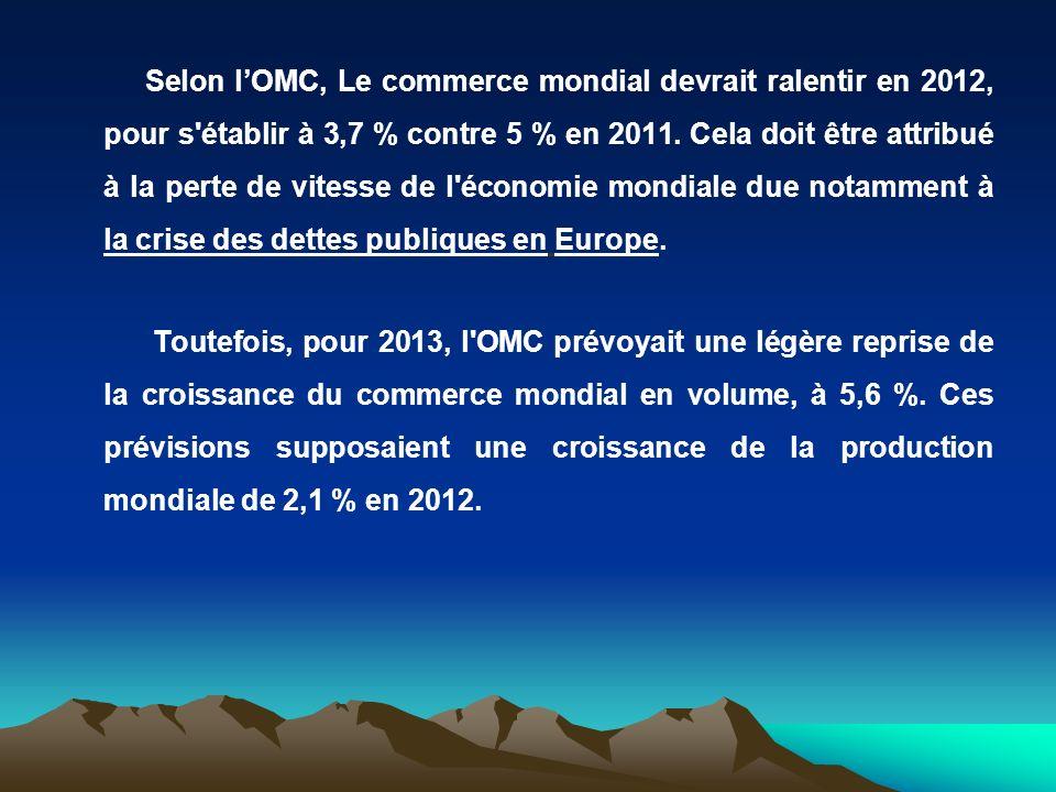 Selon l'OMC, Le commerce mondial devrait ralentir en 2012, pour s établir à 3,7 % contre 5 % en 2011.