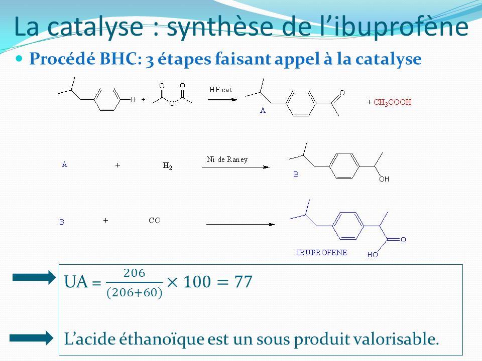 La catalyse : synthèse de l'ibuprofène