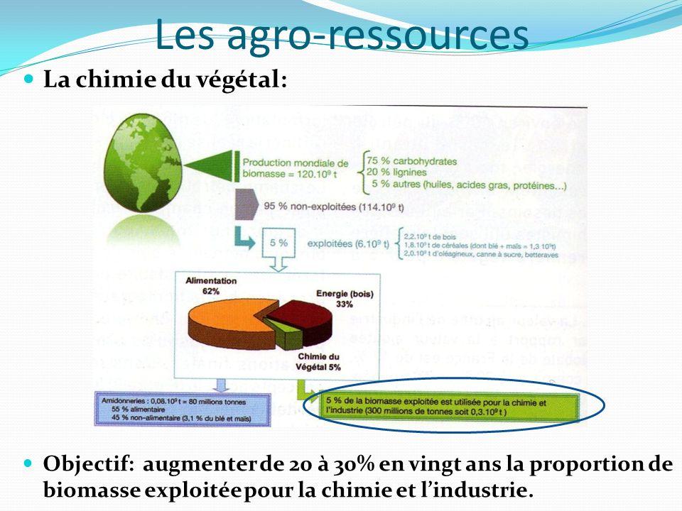 Les agro-ressources La chimie du végétal: