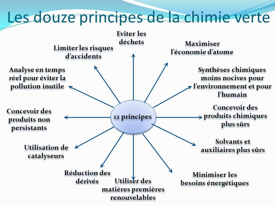 Les douze principes de la chimie verte