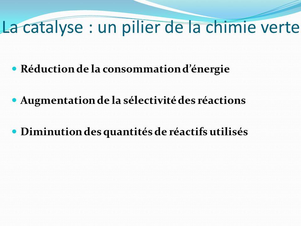La catalyse : un pilier de la chimie verte