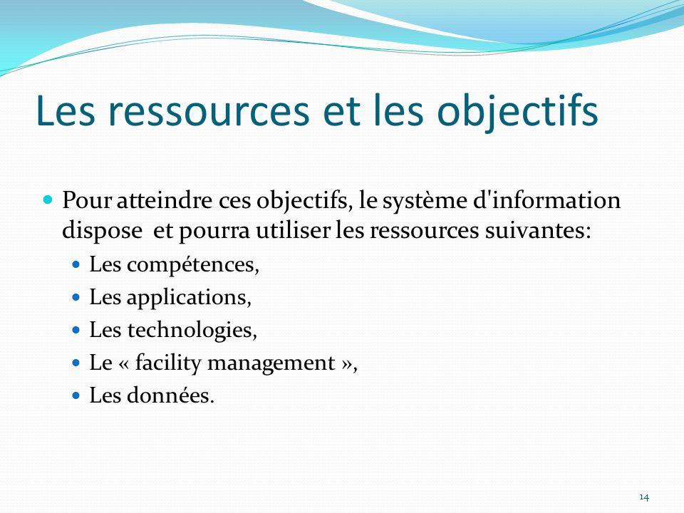 Les ressources et les objectifs
