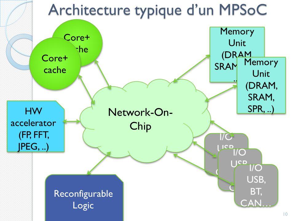 Architecture typique d'un MPSoC