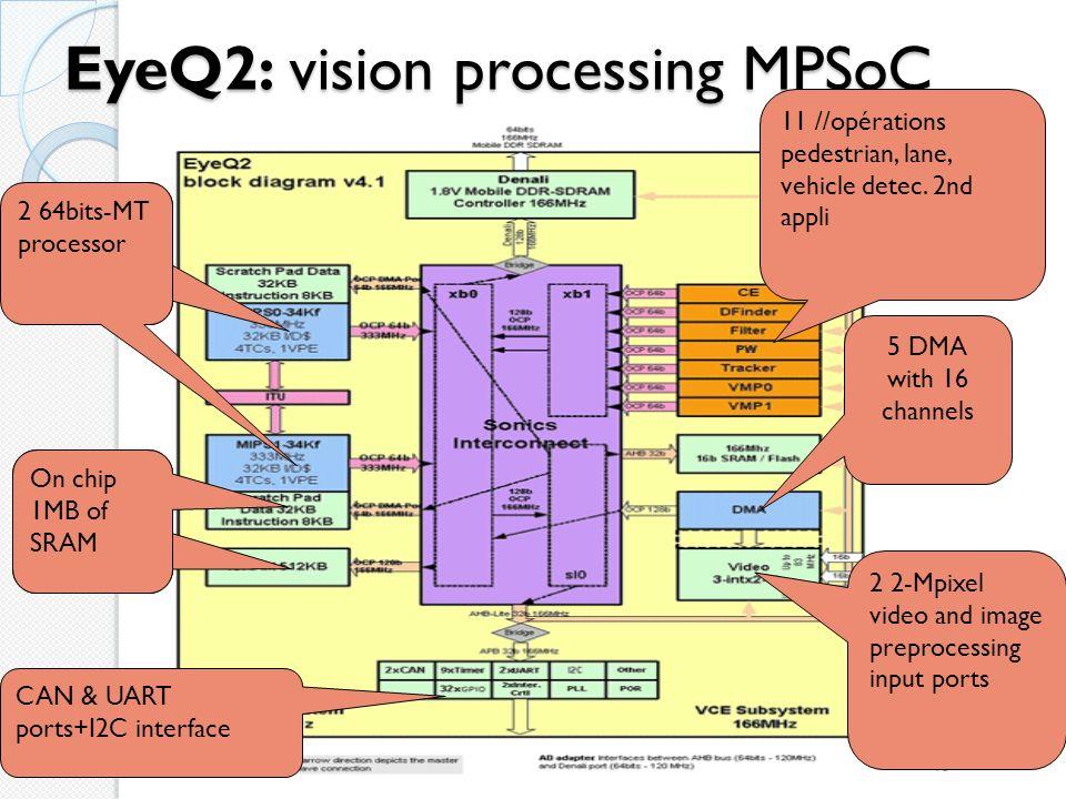 EyeQ2: vision processing MPSoC