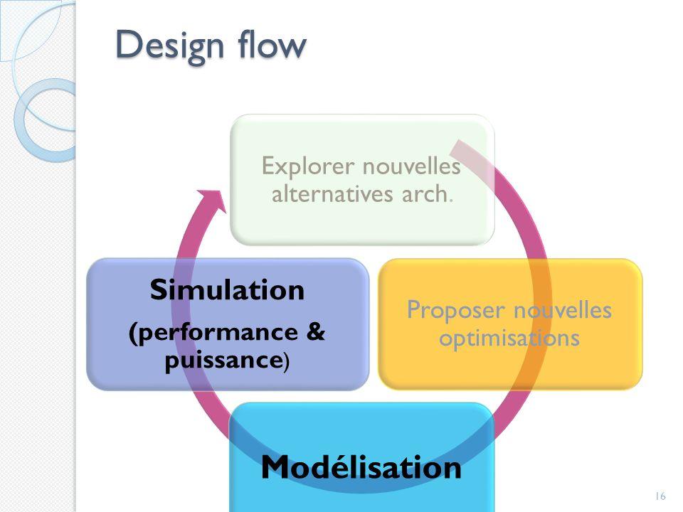 Design flow Modélisation Simulation