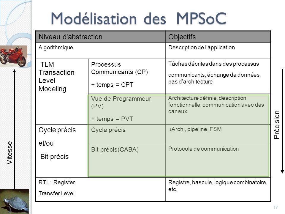 Modélisation des MPSoC