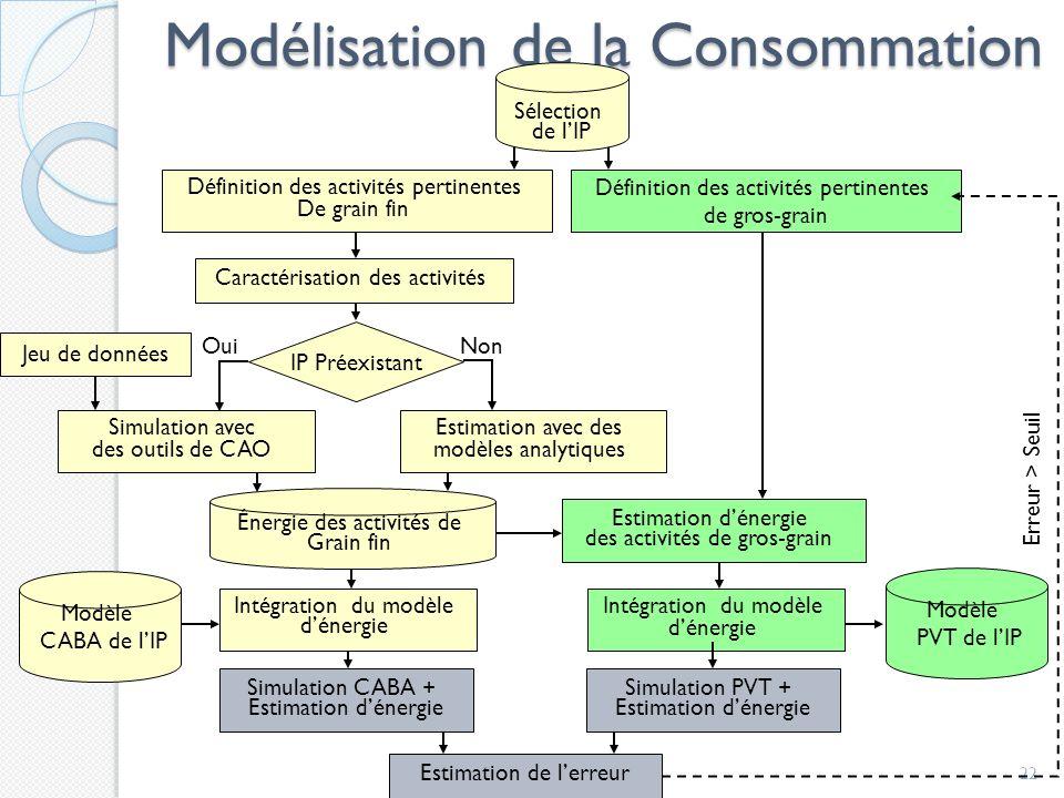 Modélisation de la Consommation