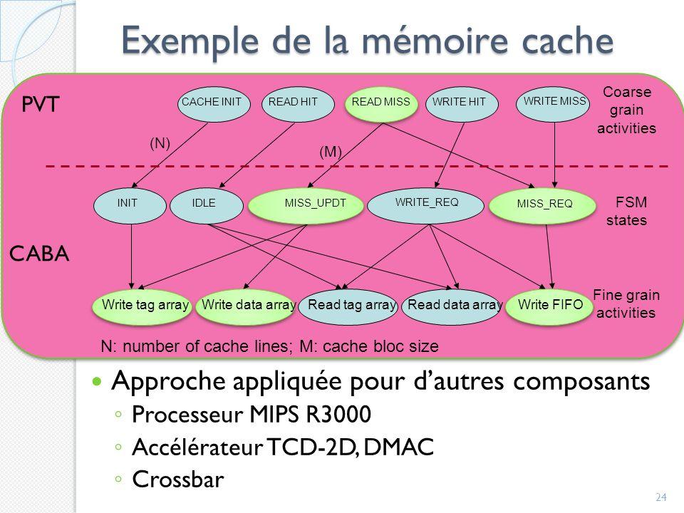 Exemple de la mémoire cache