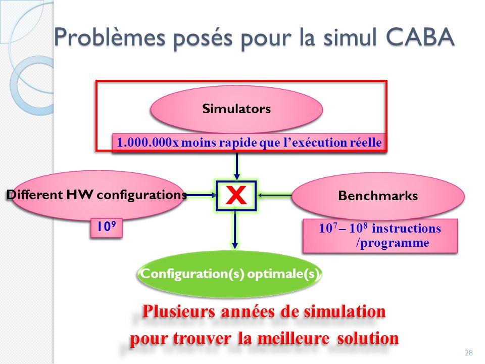 Problèmes posés pour la simul CABA