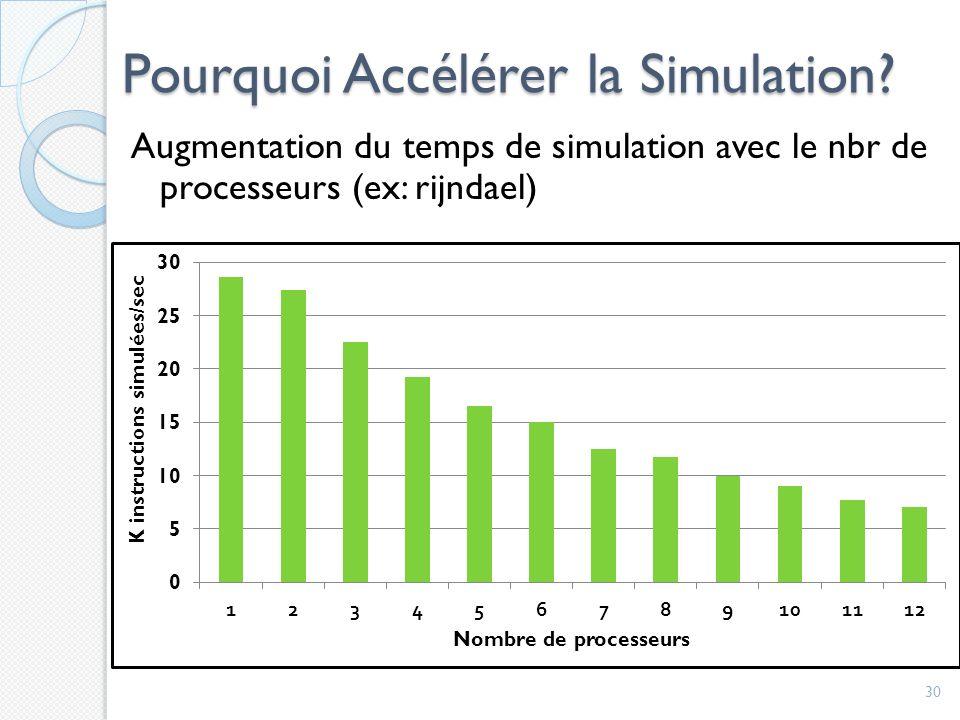 Pourquoi Accélérer la Simulation