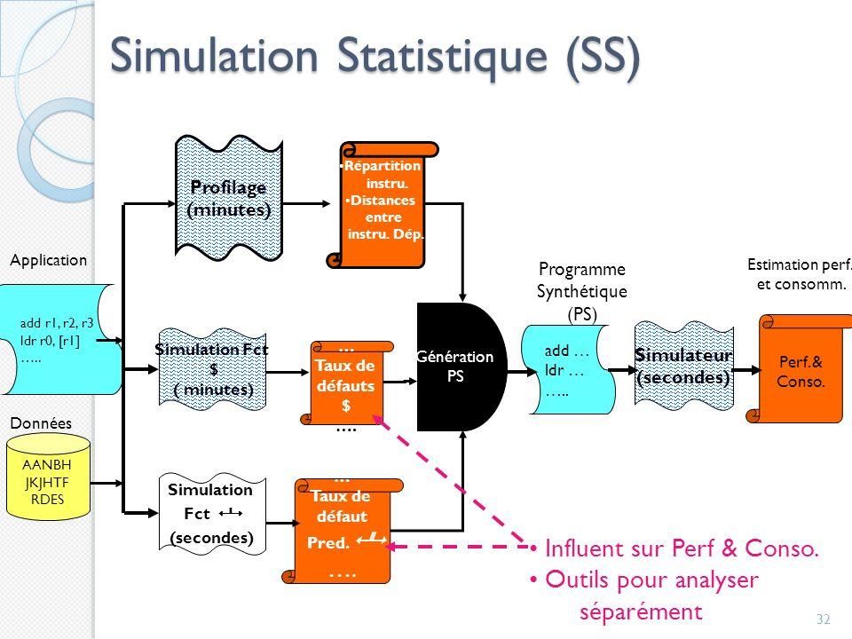 Simulation Statistique (SS)