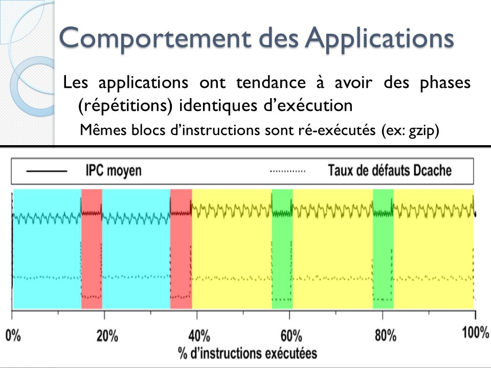 Comportement des Applications