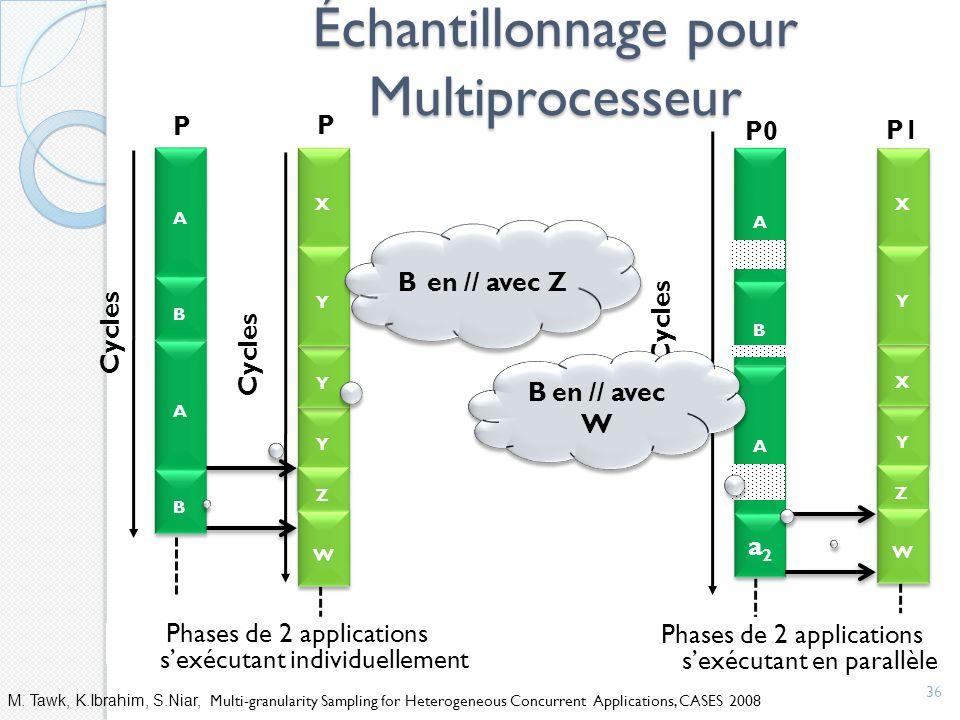 Échantillonnage pour Multiprocesseur