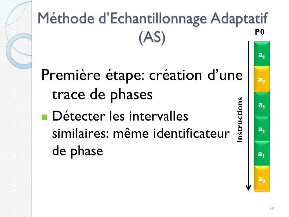 Méthode d'Echantillonnage Adaptatif (AS)