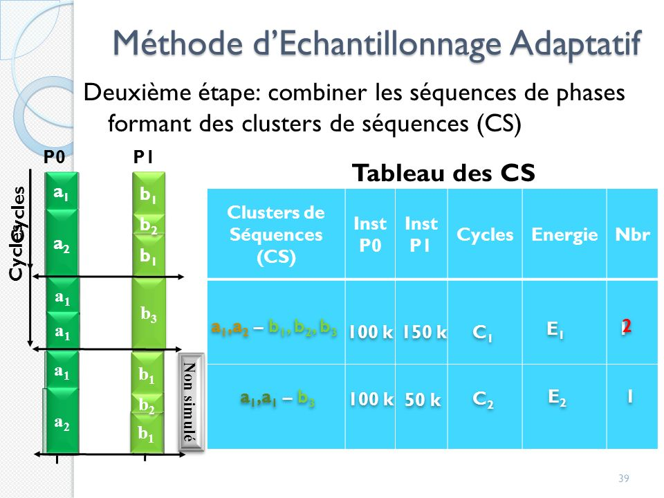 Méthode d'Echantillonnage Adaptatif