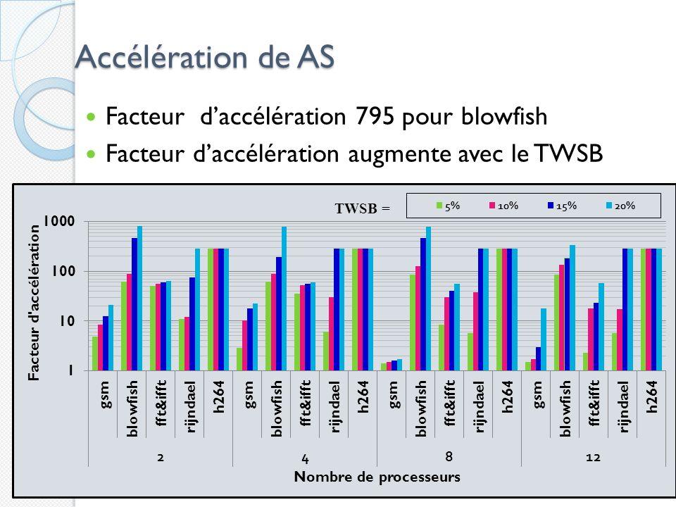 Accélération de AS Facteur d'accélération 795 pour blowfish