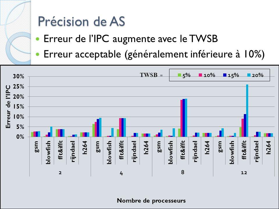 Précision de AS Erreur de l'IPC augmente avec le TWSB