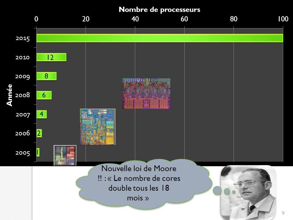 Nouvelle loi de Moore !! : « Le nombre de cores double tous les 18 mois »