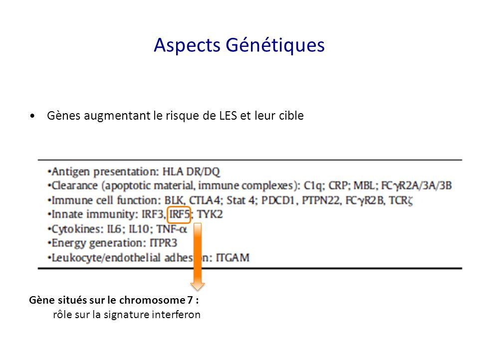 Aspects Génétiques Gènes augmentant le risque de LES et leur cible