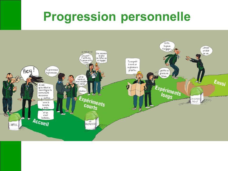 Progression personnelle