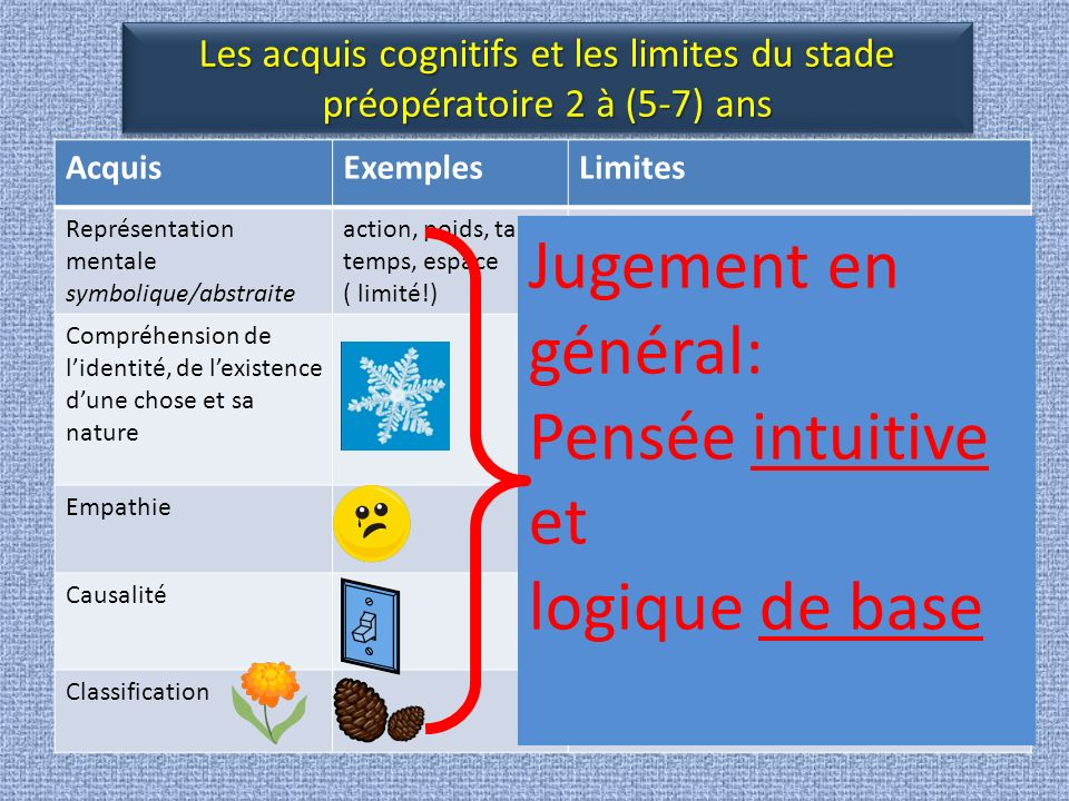 Jugement en général: Pensée intuitive et logique de base