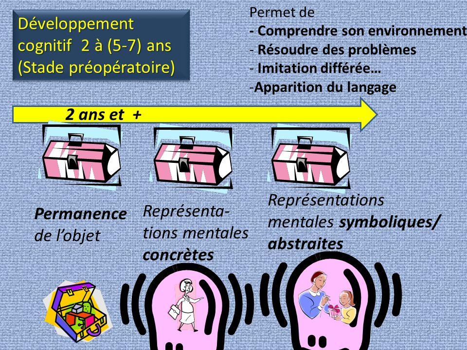 Développement cognitif 2 à (5-7) ans (Stade préopératoire)