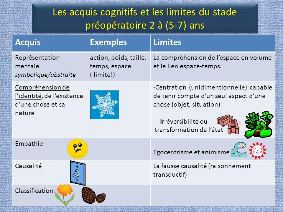 Les acquis cognitifs et les limites du stade préopératoire 2 à (5-7) ans