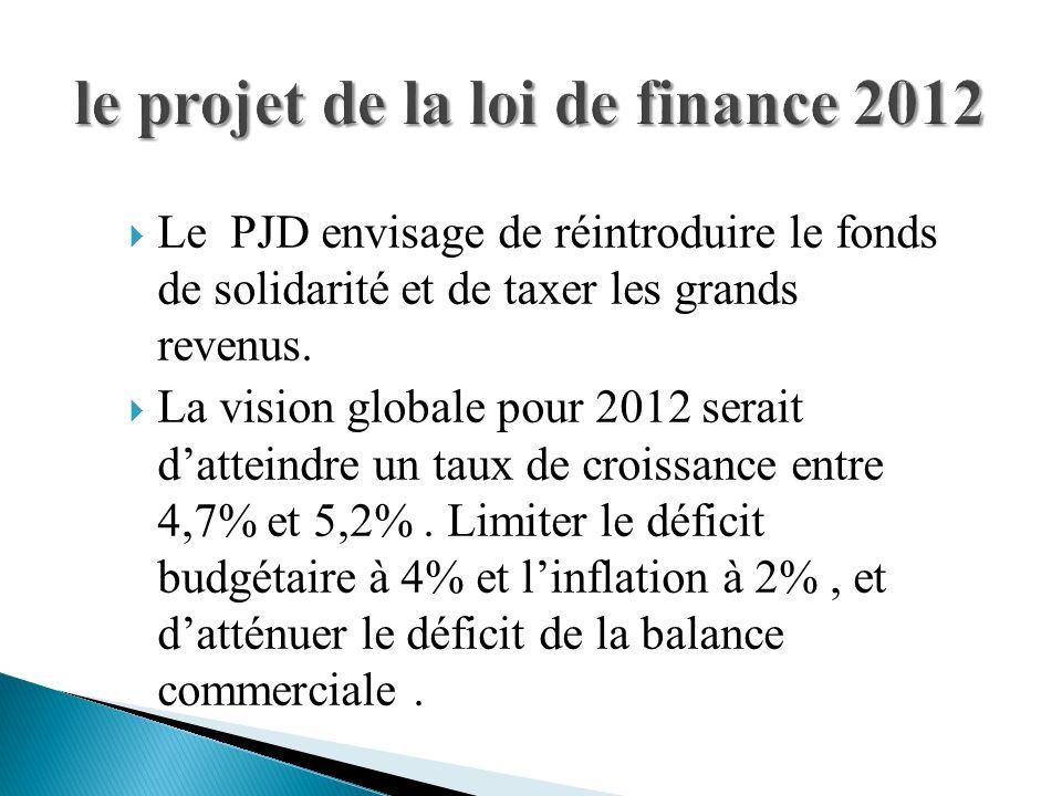 le projet de la loi de finance 2012