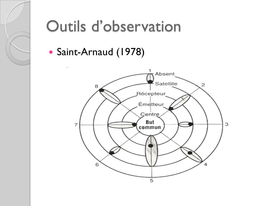 Outils d'observation Saint-Arnaud (1978)