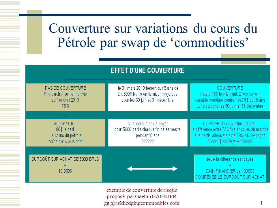 dfdf Couverture sur variations du cours du Pétrole par swap de 'commodities'