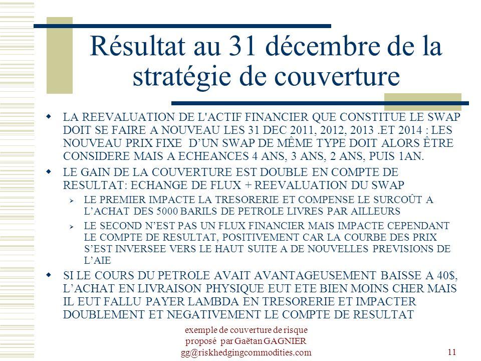 Résultat au 31 décembre de la stratégie de couverture